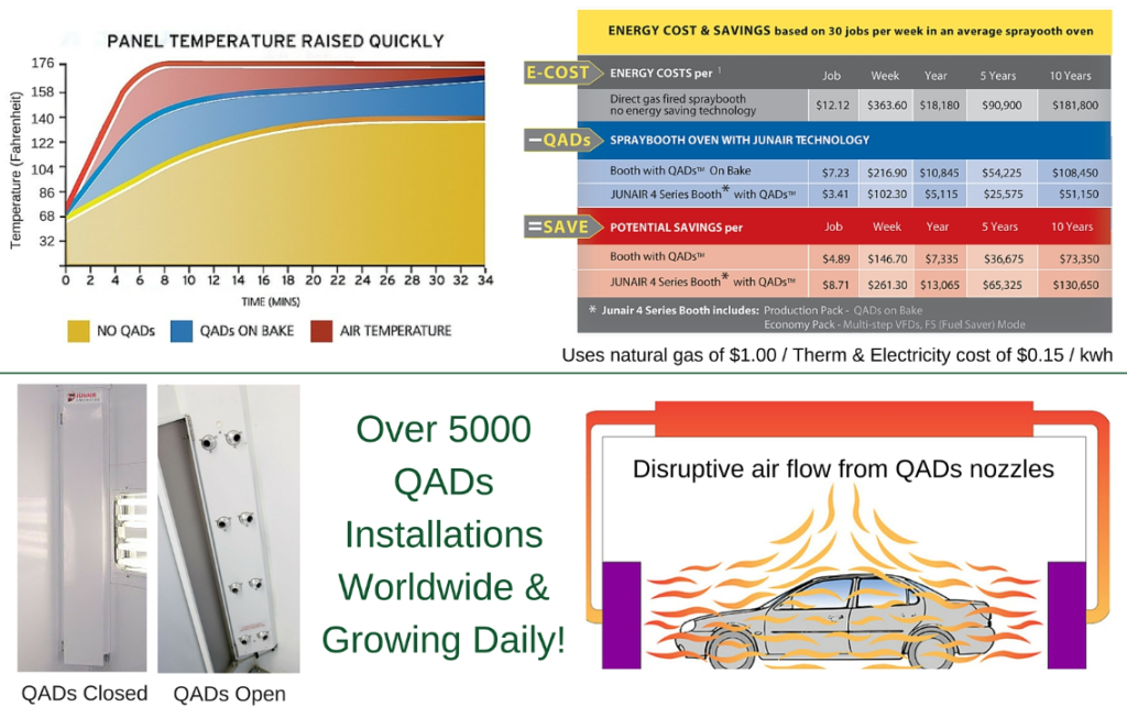 Auto Paint Curing oven & Drying Statistics